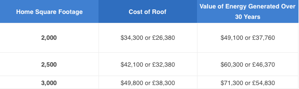 Tesla Estimated Prices